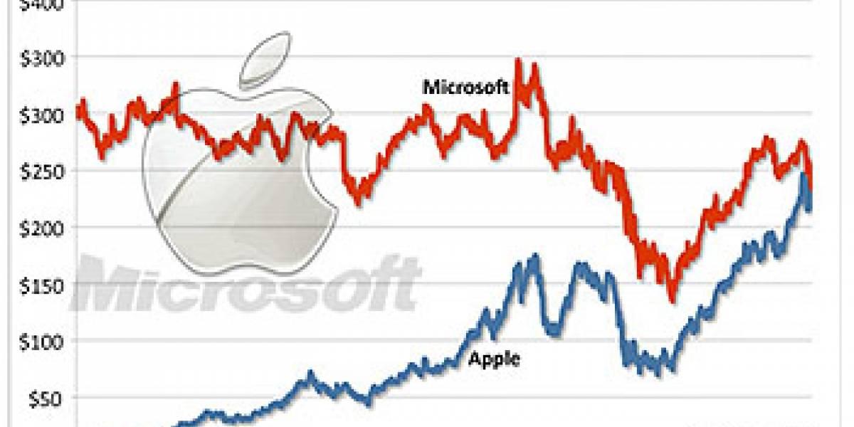 Apple supera a Microsoft para convertirse en la empresa de tecnología más valiosa