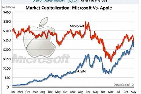 7972205ae35 Apple supera a Microsoft para convertirse en la empresa de tecnología más  valiosa