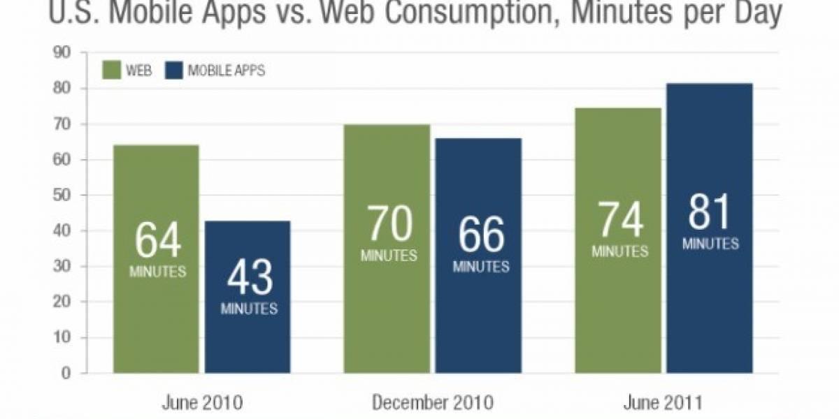 EE. UU.: Consumidores pasan más tiempo en apps que en la web