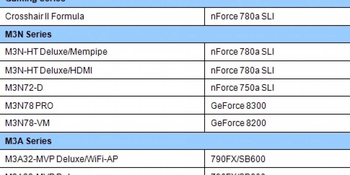 Asus revela placas madres para CPUs con TDP de 140 Watts