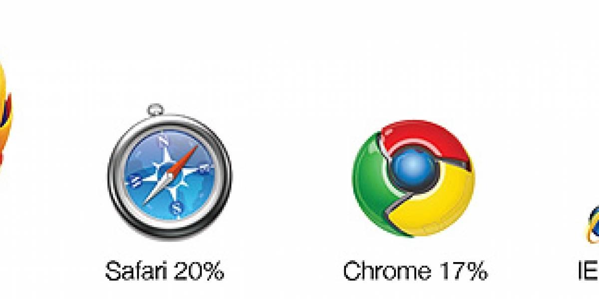 El estado del Desarrollo Web en el 2010