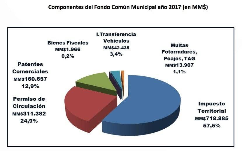 Fondo Común Municipal