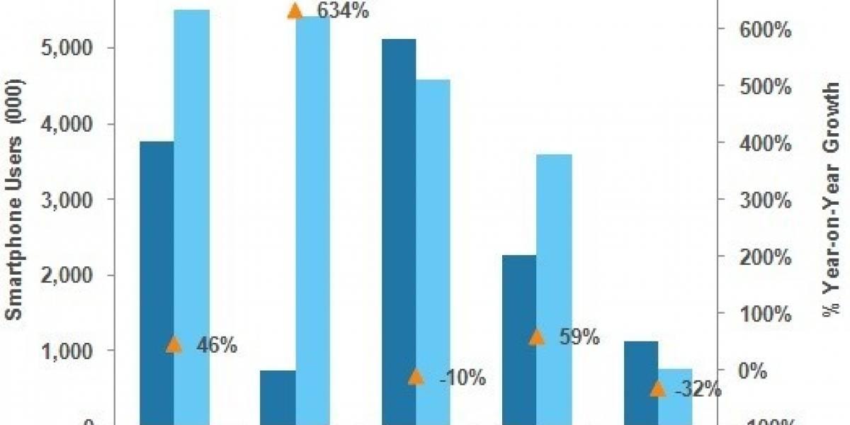 Android crece 634% durante un año en el Reino Unido
