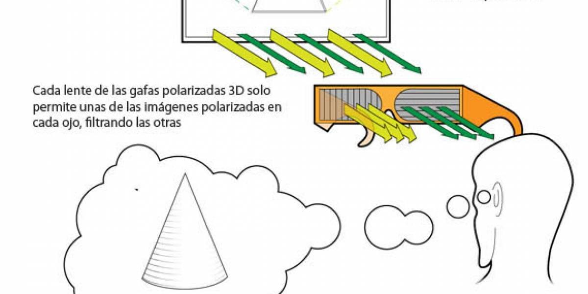¿Cómo funciona el 3D?