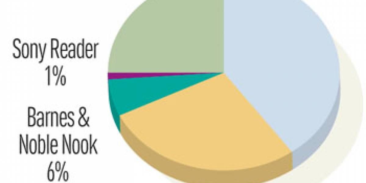Una encuesta indica que la gente prefiere el iPad por encima del Amazon Kindle