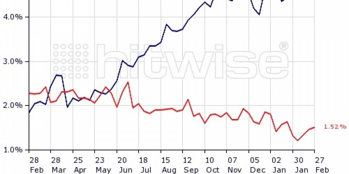 Usuarios de Facebook prefieren la TV, los de Google News los diarios