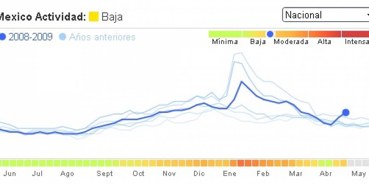 Google Flu Trends Experimental para México