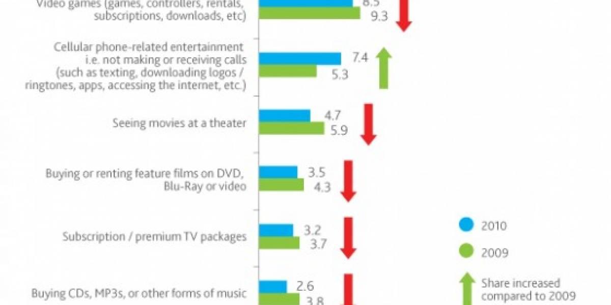 Caen las ventas de videojuegos en 2010