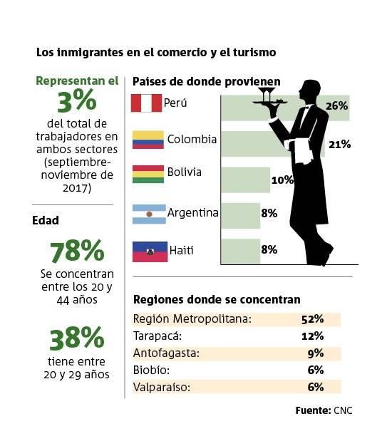 Infografía inmigrantes comercio turismo