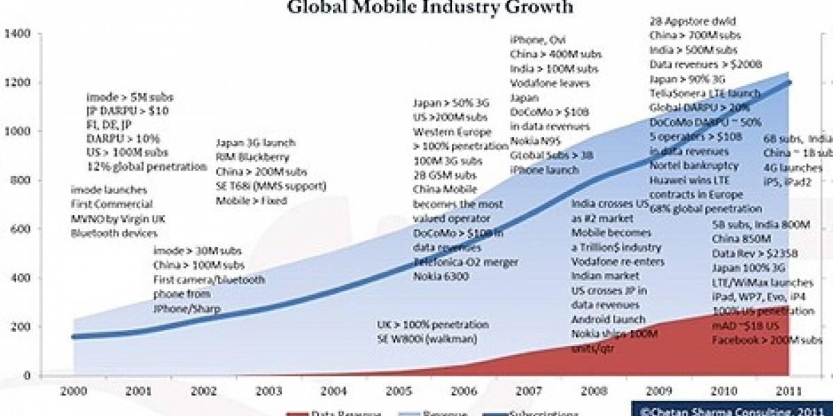 El 2% del PIB global es para el sector de la telefonía móvil