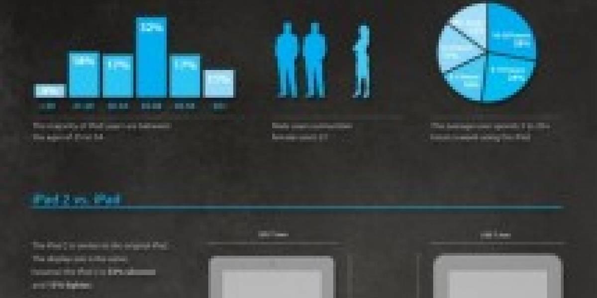 Infografía: iPad y iPad 2, la historia de estos dos hermanos