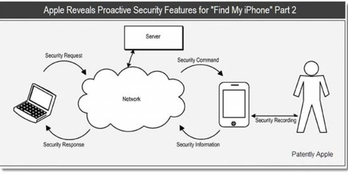 Actualización de Find My iPhone podría grabar al ladrón de nuestro smartphone