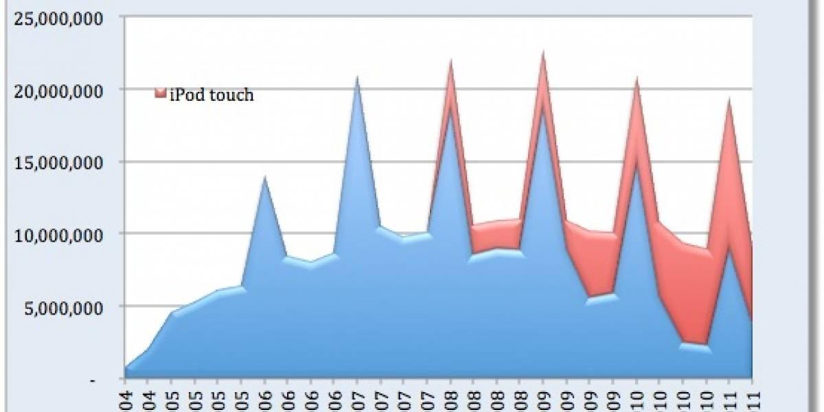 ¿Está el iPod muriendo lentamente? iPhones, iPads al alza