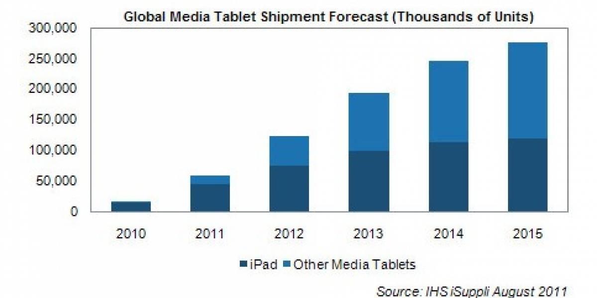 Estudio dice que iPad controlará el mercado de tablets por algunos años más