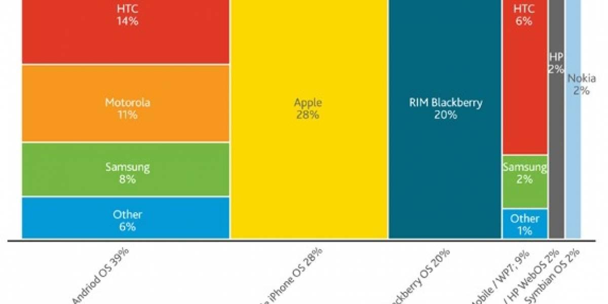 Nielsen: Android Top 1 entre plataformas y Apple Top 1 entre fabricantes en EE. UU.