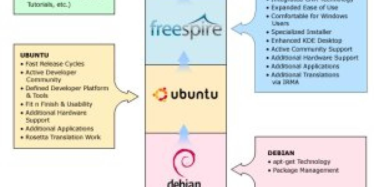 Ubuntu, Linspire y Freespire unen fuerzas