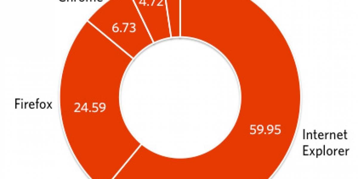 Internet Explorer es el más usado pero sigue perdiendo cuota en el mercado de navegadores