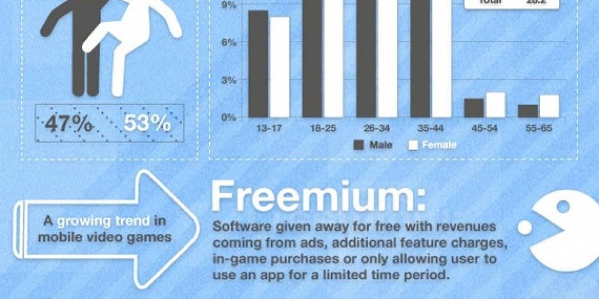 Infografía de la industria de videojuegos en móviles y tabletas