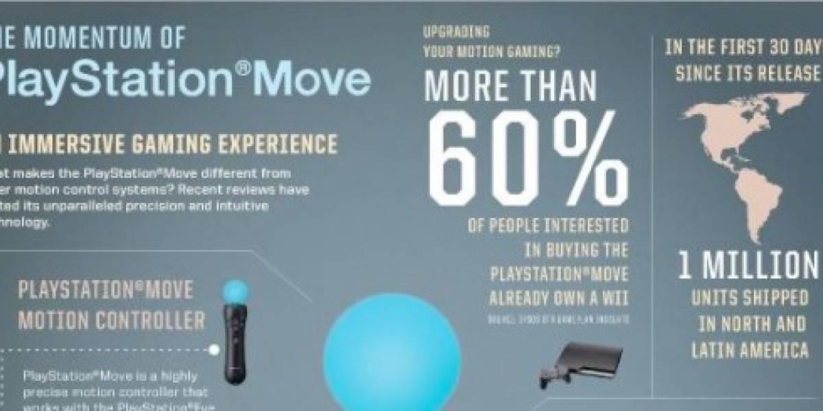 El momento de Playstation Move, según Sony