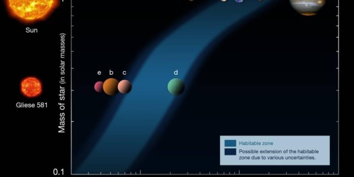 Descubren nuevo exoplaneta y catalogan otro en zona habitable
