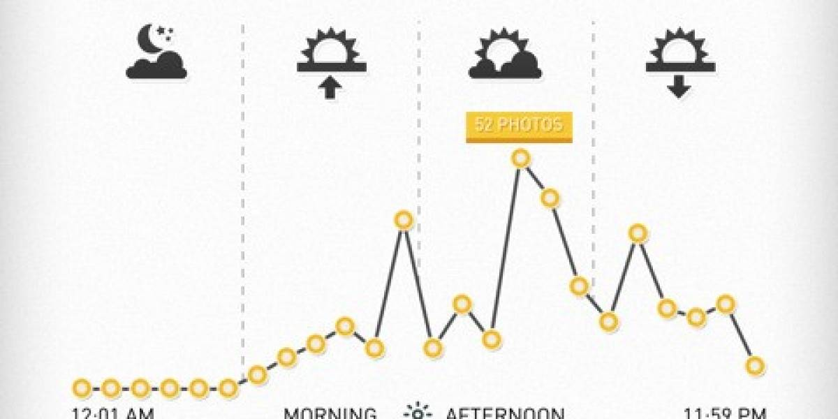 Photo Stats hace infografías con los datos de tus imágenes