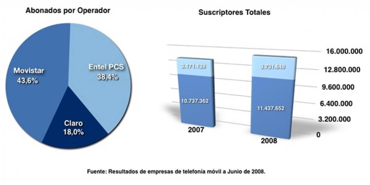 Operadoras en Chile empujan la penetración móvil al cien por ciento
