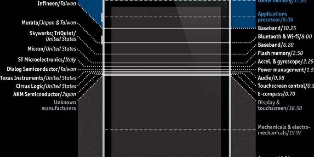 La suerte entre gitanos: 25% del iPhone 4 es hecho por Samsung