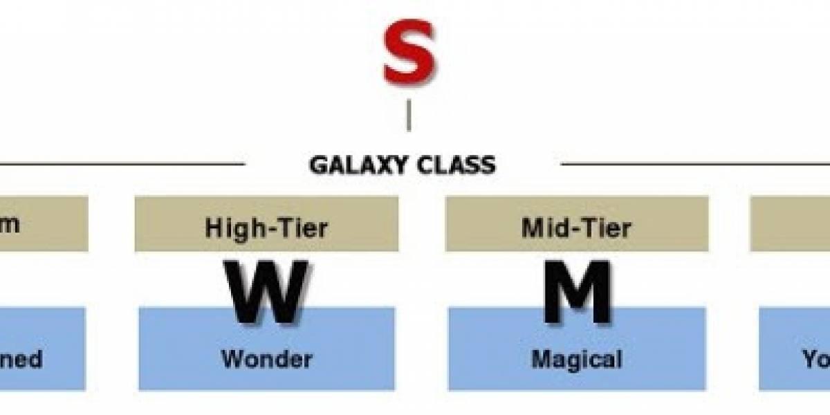 Dan a conocer nomenclatura para la serie Galaxy de Samsung