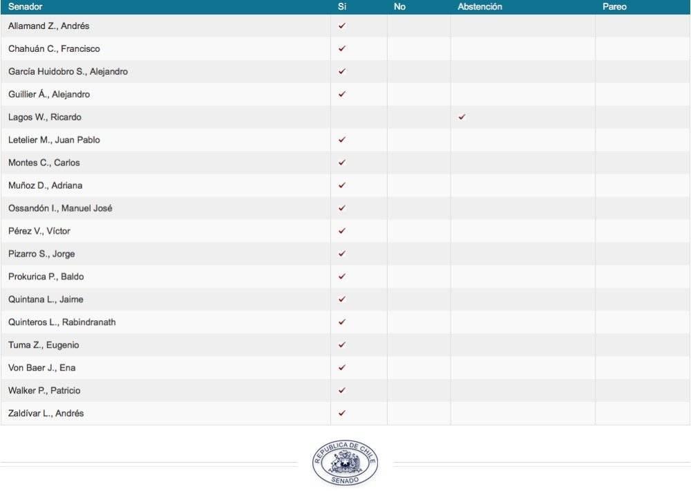 senado votaciones