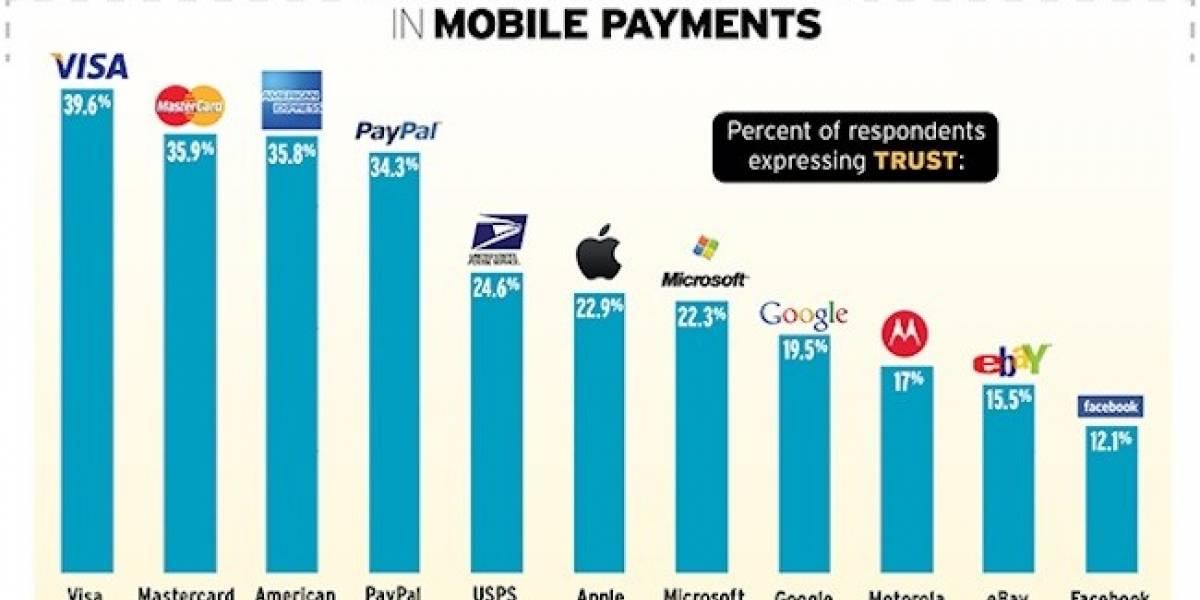 Facebook, Motorola y Google entre los menos confiables para realizar pagos con el móvil