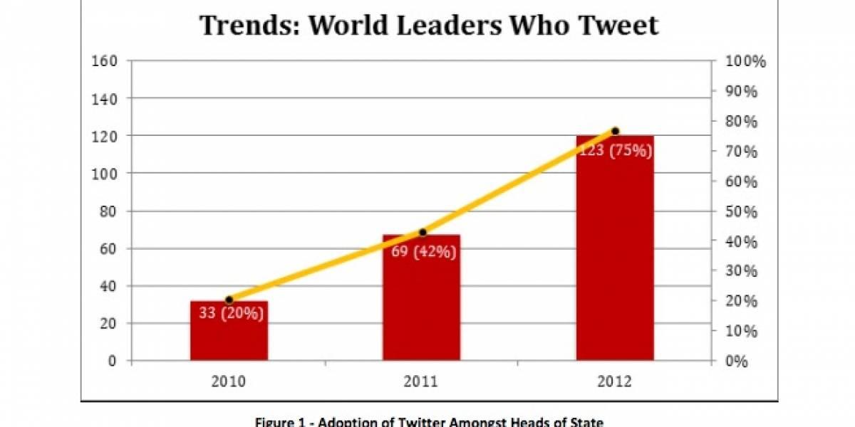Estudio señala que el 75% de los mandatarios del mundo tienen presencia en Twitter