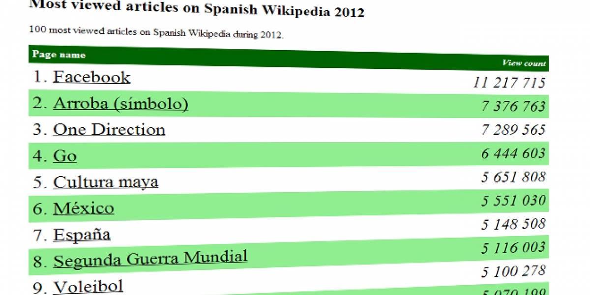 Y la página de Wikipedia más visitada este año es... ¿Facebook?