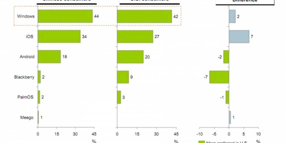 Un 42% de los americanos quiere una tableta con Windows
