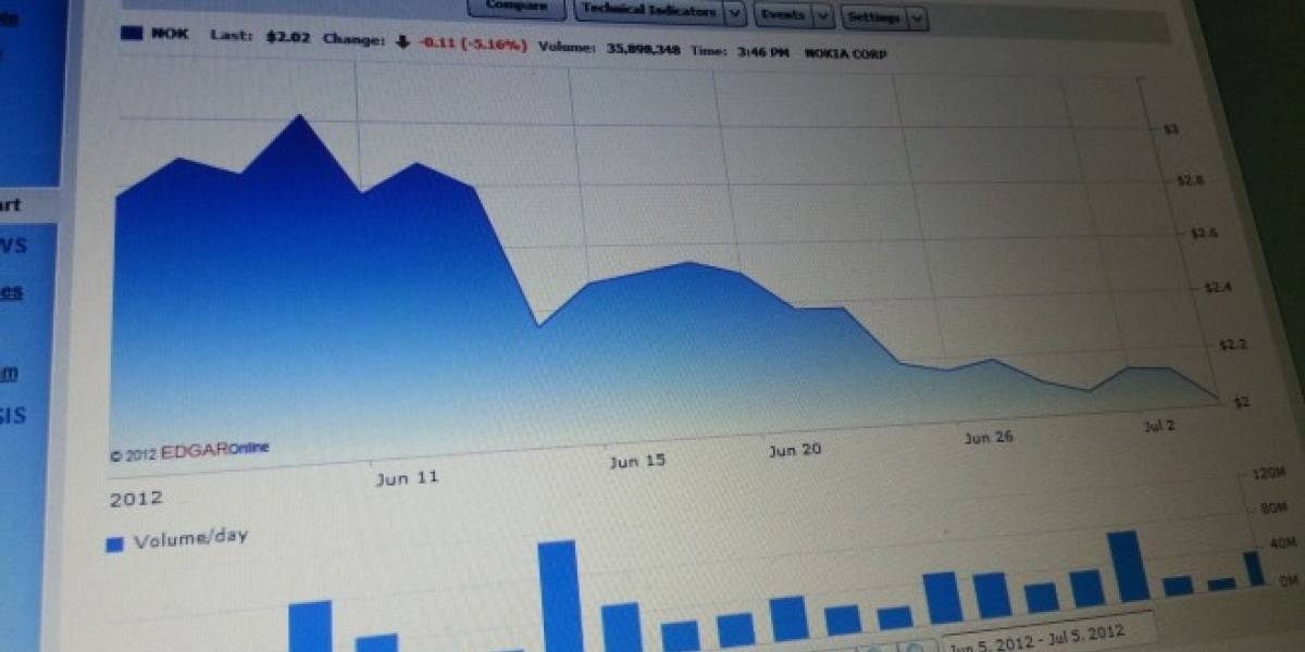 Precio de la acción de Nokia llegó a su mínimo desde 1994