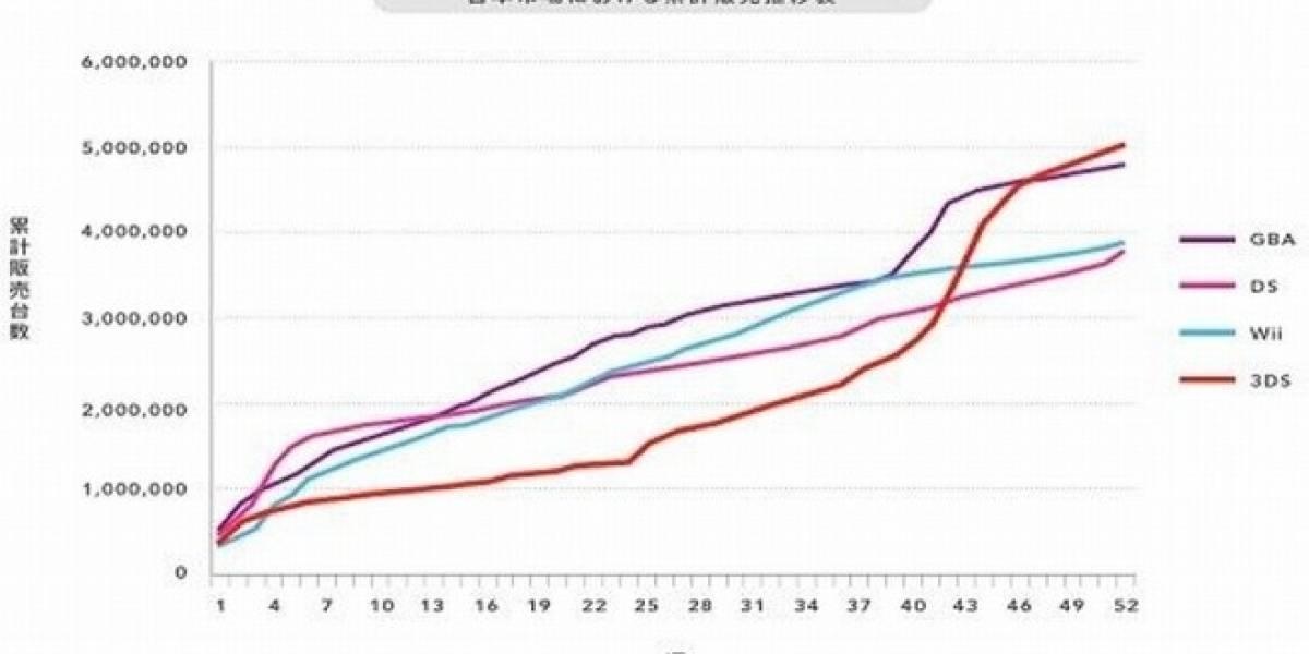 La Nintendo 3DS anota un nuevo récord en Japón