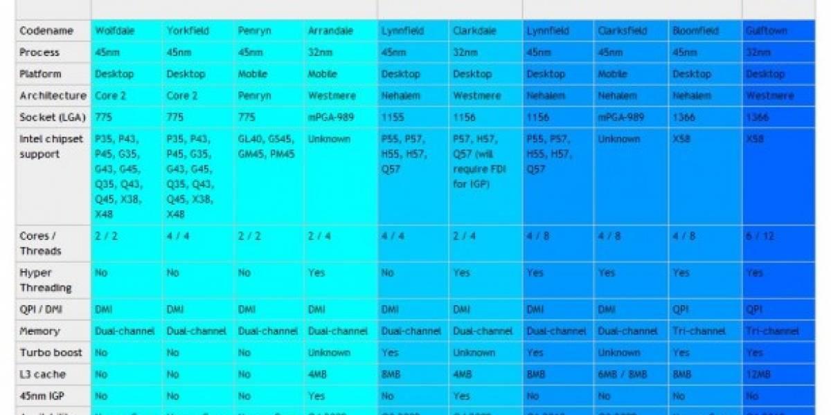 Un resumen para los próximos procesadores de Intel