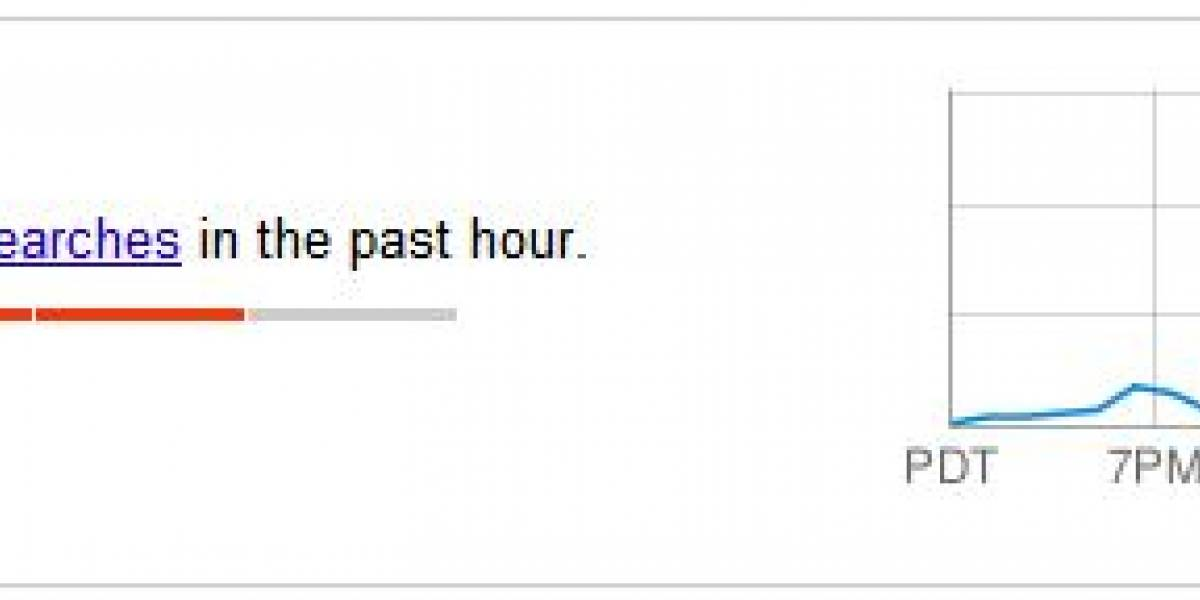 Google integra Hot Trends en su búsqueda