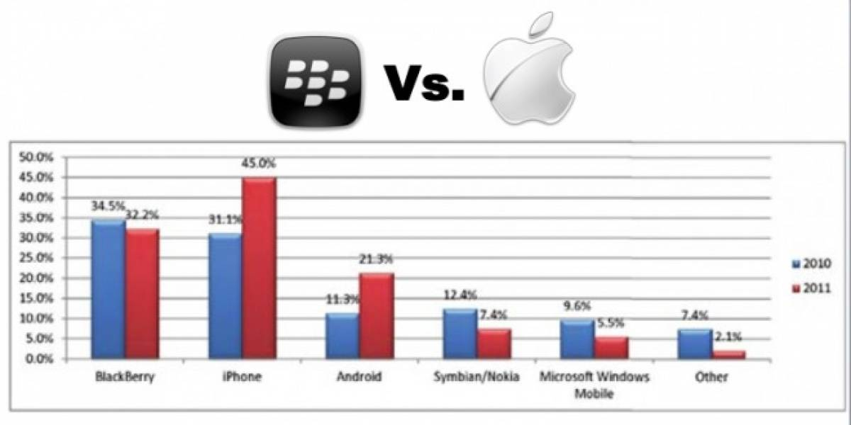 Apple vence a RIM en el terreno empresarial