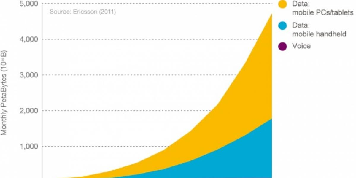 Ericsson señala que en 2016 el tráfico de datos desde móviles igualará al de los computadores