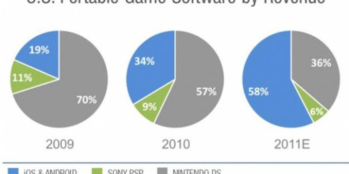 iOS y Android ya controlan el mercado de juegos portátiles en Estados Unidos