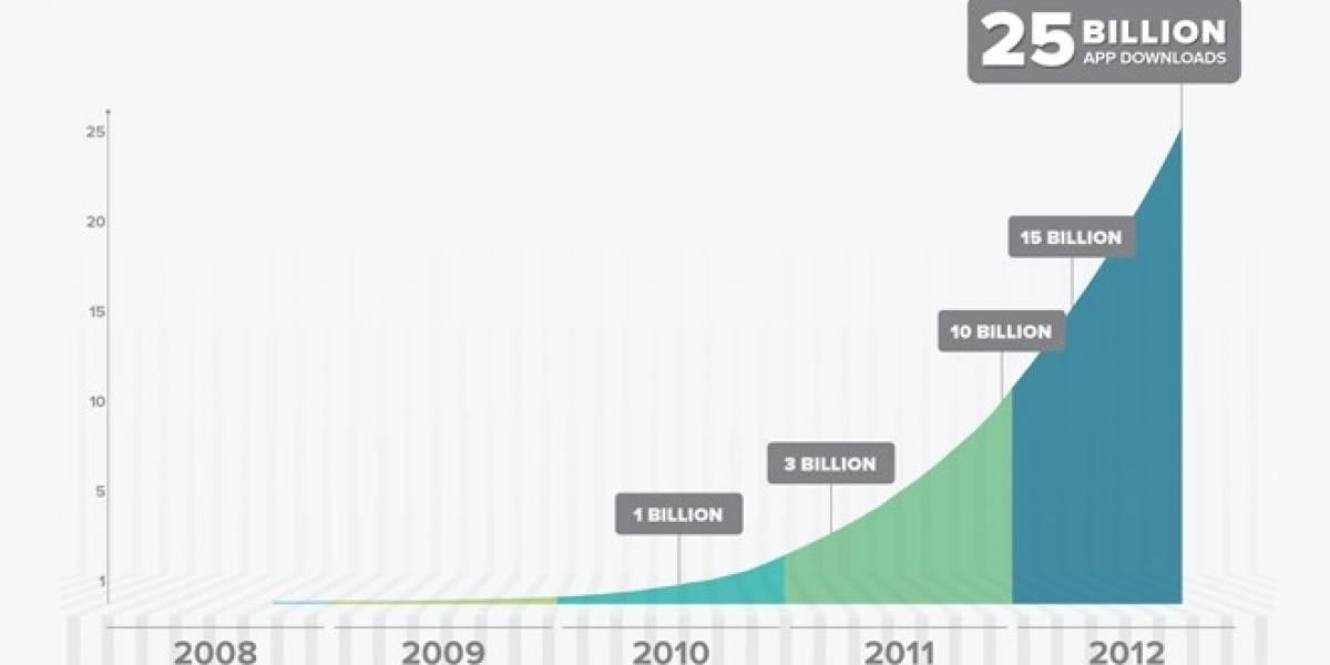 Android alcanza las 25.000 millones de aplicaciones descargadas desde Google Play