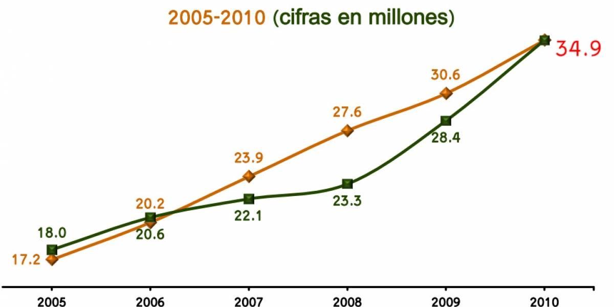 México: Los principales usos de internet son leer e-mails y ver redes sociales