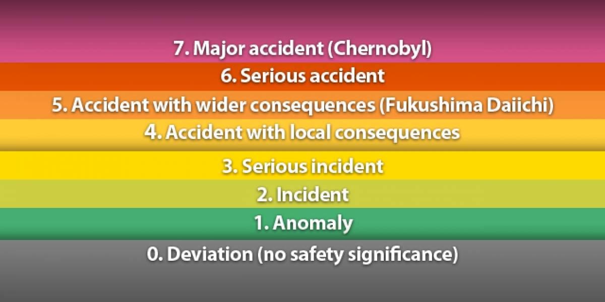 Japón aumenta alerta de Fukushima al nivel de Chernóbil