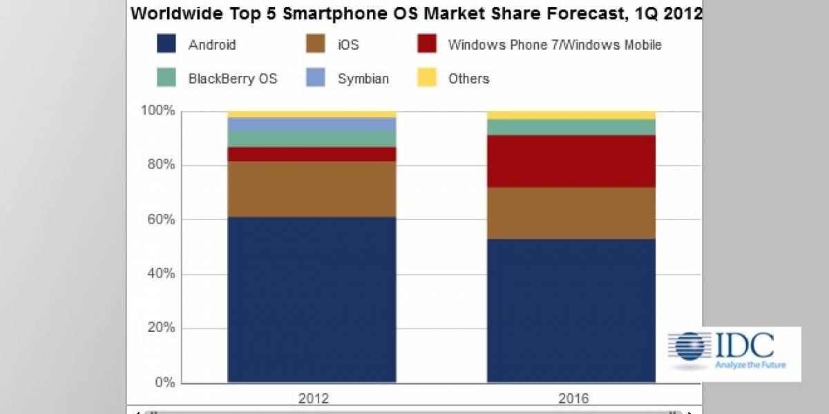¿Podría Windows Phone llegar a vencer a Android con el apoyo de Nokia?