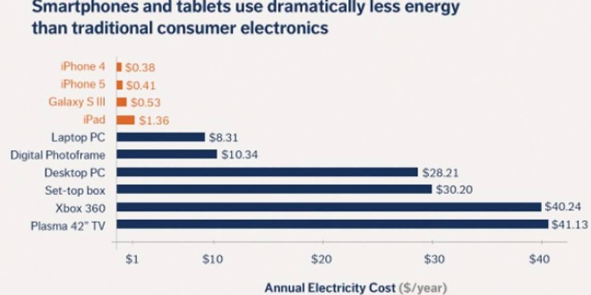 Cargar la batería del iPhone 5 cuesta 41 centavos al año