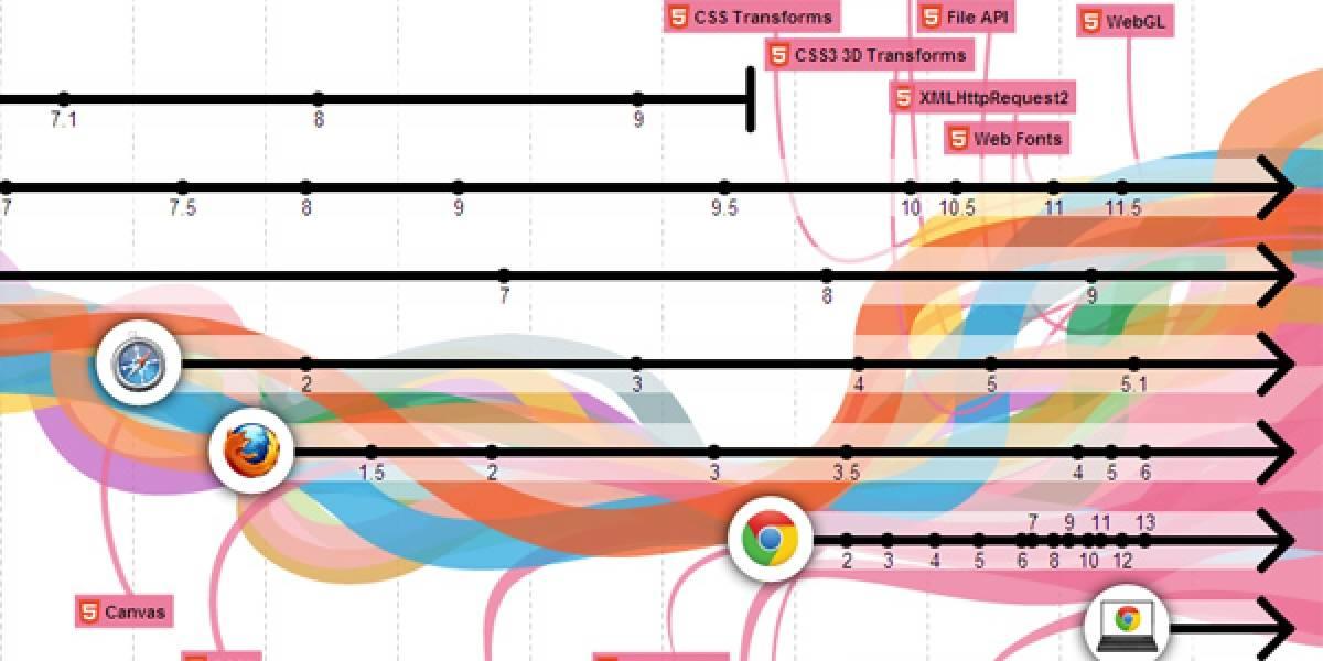 Chrome cumple 3 años y celebra con animación de la evolución de los navegadores