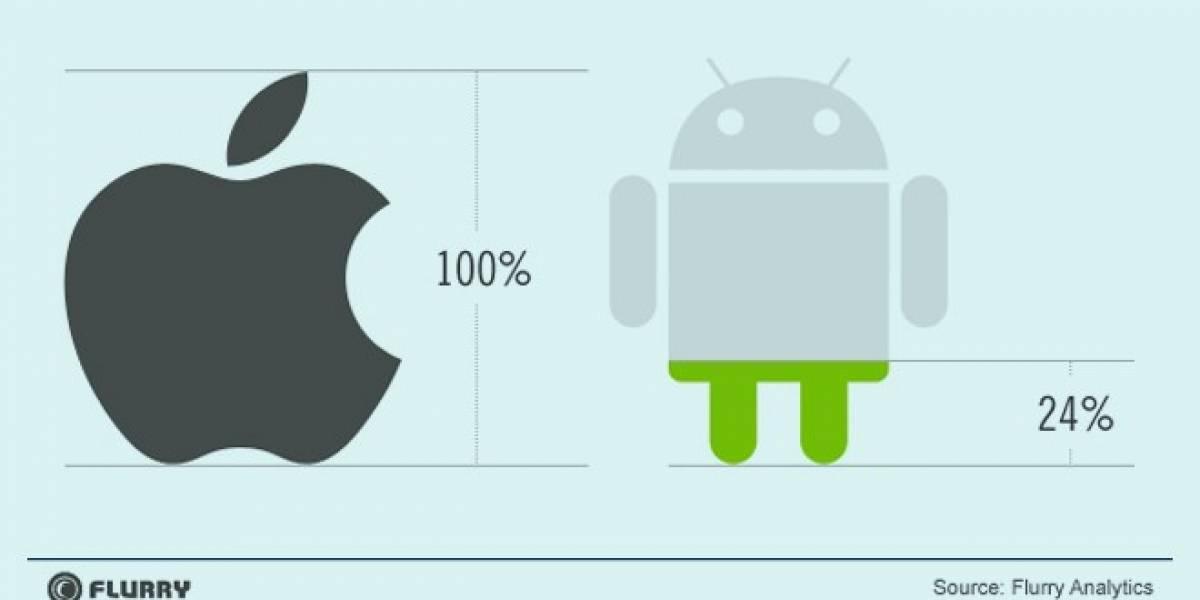 Análisis revela que por cada 7 aplicaciones para iOS hay sólo 3 para Android