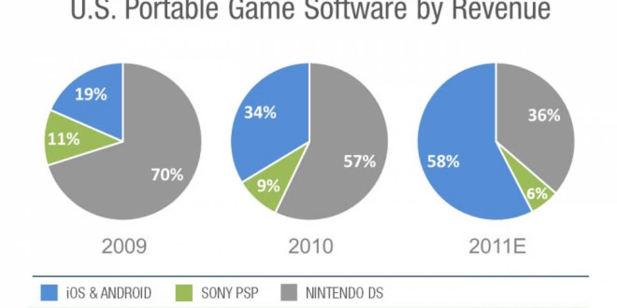 Android y Apple dominan el mercado de juegos portátiles