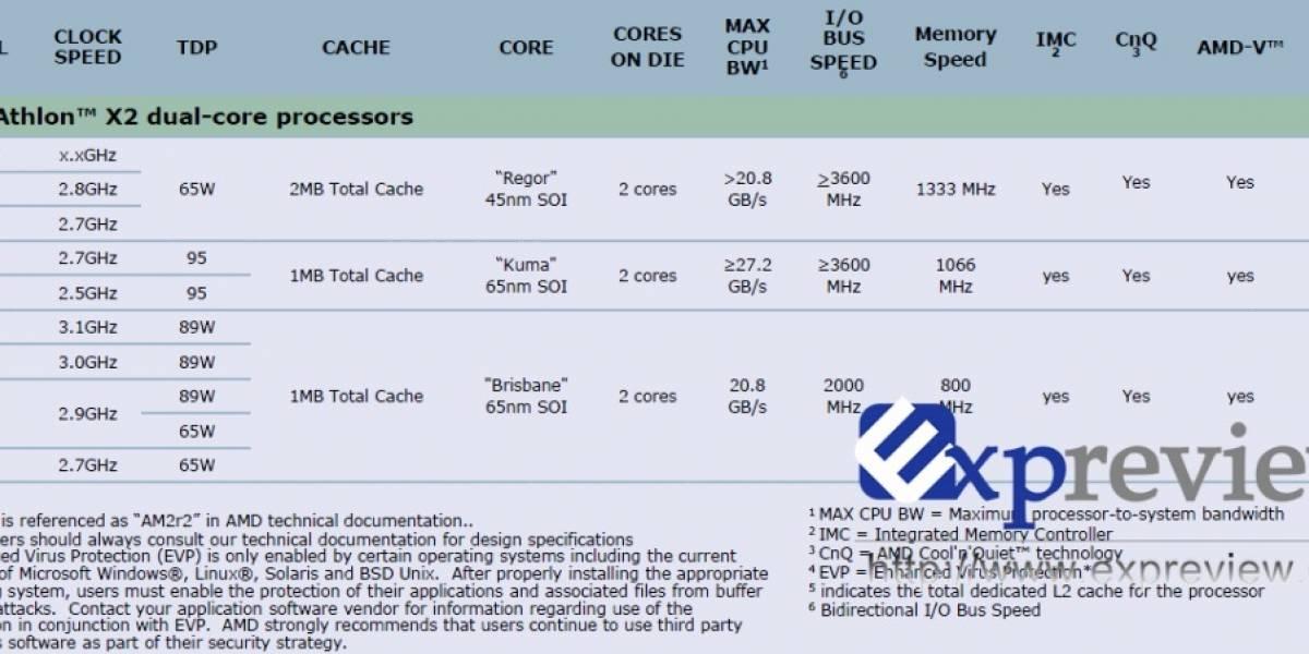 Kuma será renombrado a Athlon X2 7000