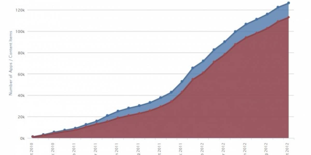 Windows Phone Marketplace tiene más de 125.000 aplicaciones